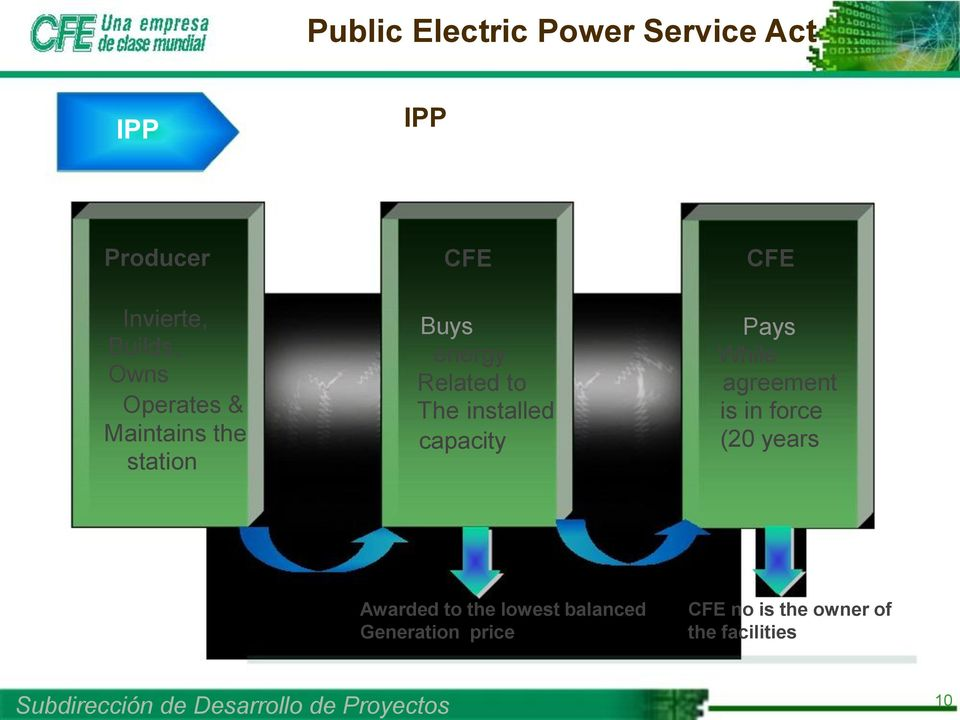 installed capacity CFE Pays While agreement is in force (20 years