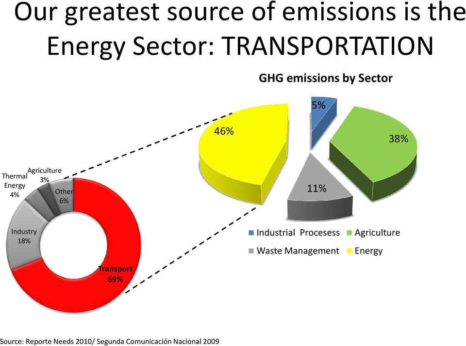 6% Industry 18% Industrial Procesess Waste Management Agriculture Energy