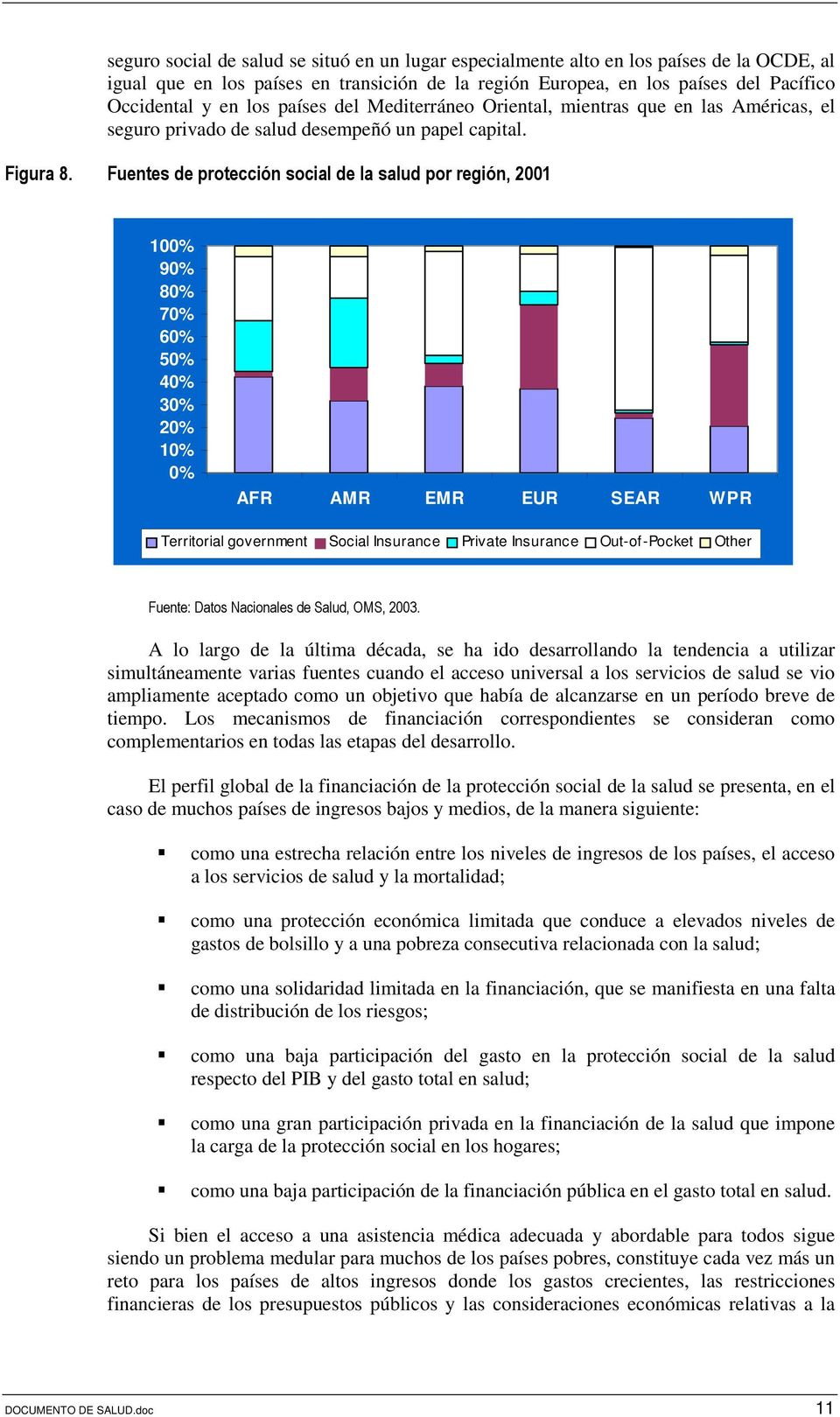 Fuentes de protección social de la salud por región, 2001 100% 90% 80% 70% 60% 50% 40% 30% 20% 10% 0% AFR AMR EMR EUR SEAR WPR Territorial government Social Insurance Private Insurance Out-of-Pocket