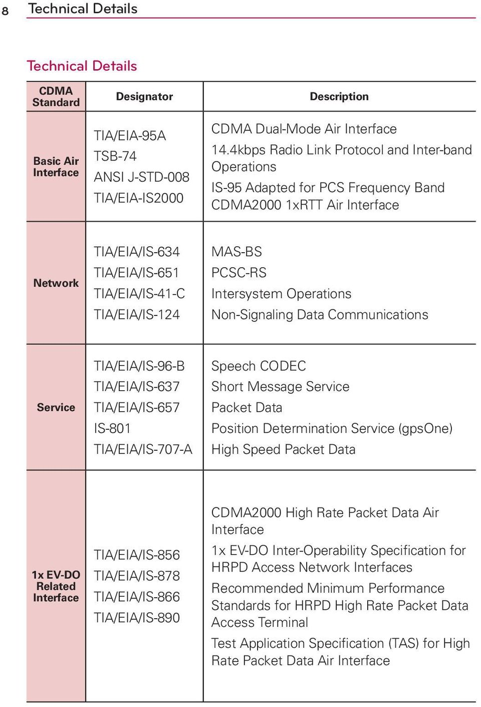 PCSC-RS Intersystem Operations Non-Signaling Data Communications Service TIA/EIA/IS-96-B TIA/EIA/IS-637 TIA/EIA/IS-657 IS-801 TIA/EIA/IS-707-A Speech CODEC Short Message Service Packet Data Position
