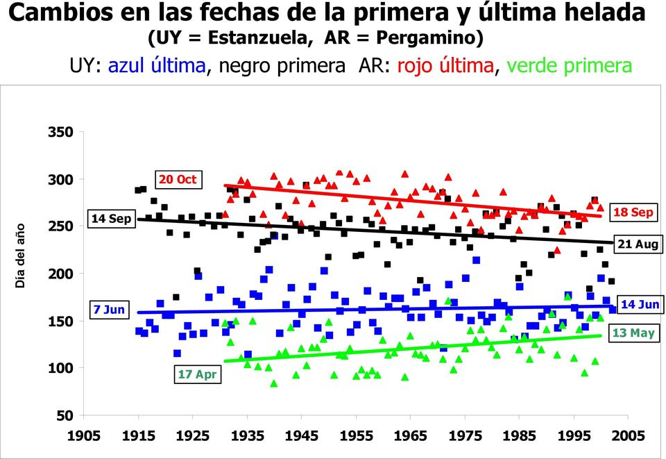 frosts First-UY Last-UY First-AR Last-AR 300 20 Oct Día del año Day of the year 250 200 150 14