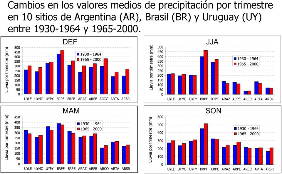 Lluvia por trimestre (mm) Rainfall (mm per trimester) 500 450 400 350 300 250 200 150 100 50 0 JJA Changes in mean values (JJA) 1930-1964 1965-2000 UYLE UYMC UYPY BRPF BRPE ARAZ ARPE ARCO ARTA ARSR