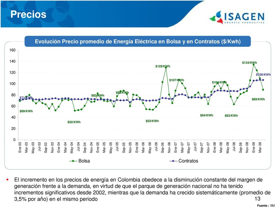Nov-06 Ene-07 Mar-07 May-07 Jul-07 Sep-07 Nov-07 Ene-08 Mar-08 May-08 Jul-08 Sep-08 Nov-08 Ene-09 Mar-09 Bolsa Contratos El incremento en los precios de energía en Colombia obedece a la disminución