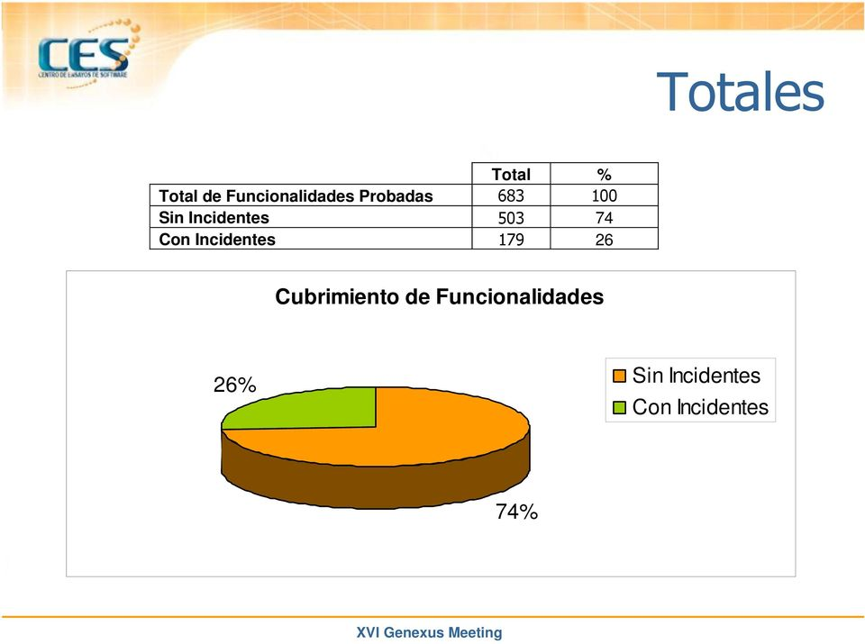 "74 Con Incidentes ""%& 26 Cubrimiento de"