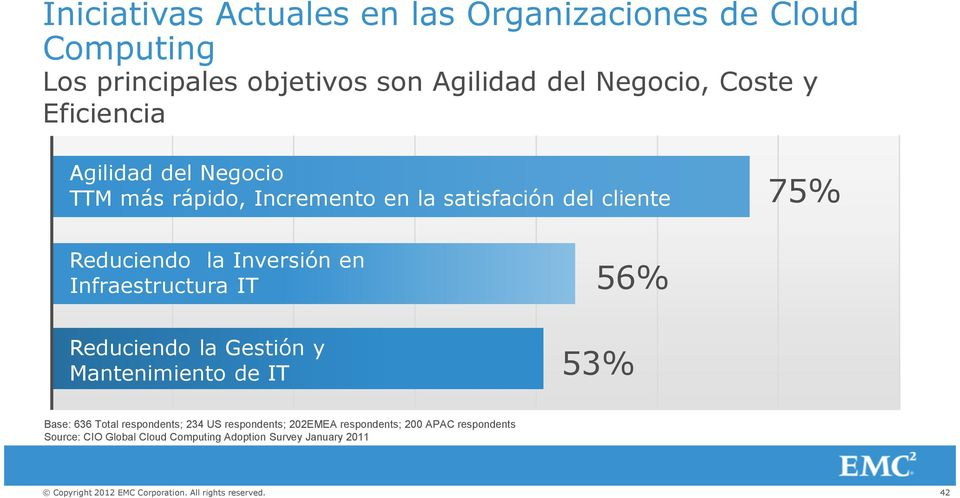 Inversión en Infraestructura IT 56% Reduciendo la Gestión y Mantenimiento de IT 53% Base: 636 Total respondents; 234