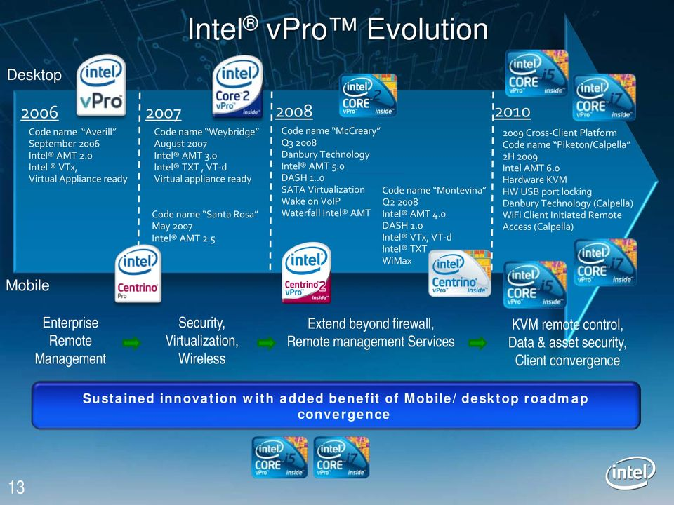 .0 SATA Virtualization Code name Montevina Wake on VoIP Q2 2008 Waterfall Intel AMT Intel AMT 4.0 DASH 1.