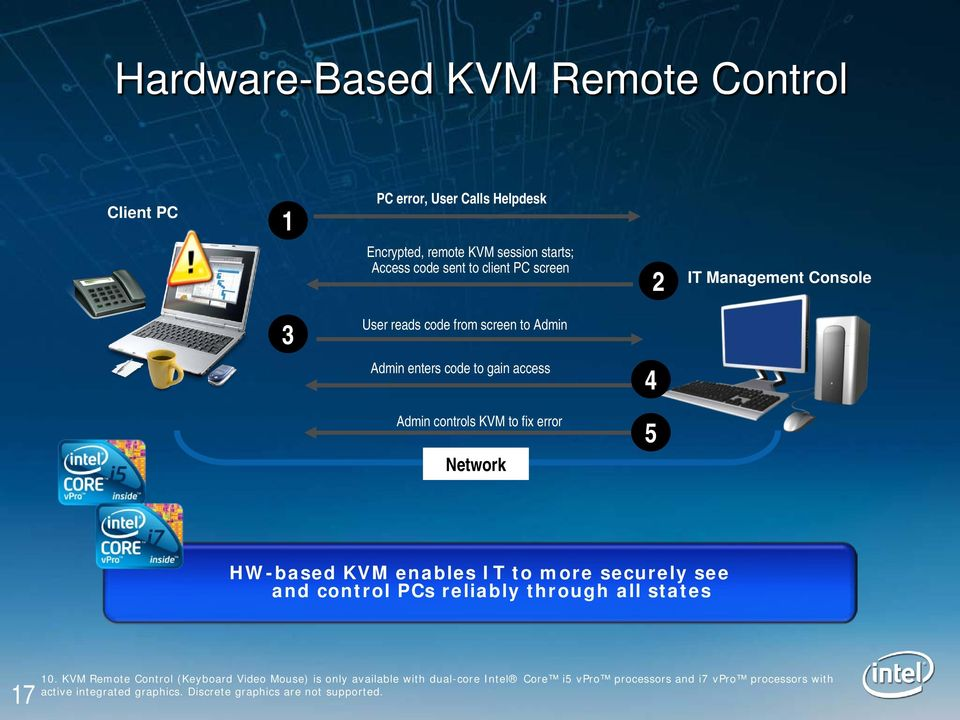 HW-based KVM enables IT to more securely see and control PCs reliably through all states 17 10.