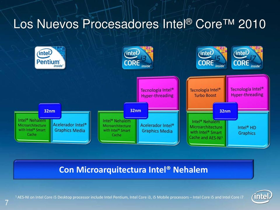 Core i5 Desktop processor include Intel Pentium,