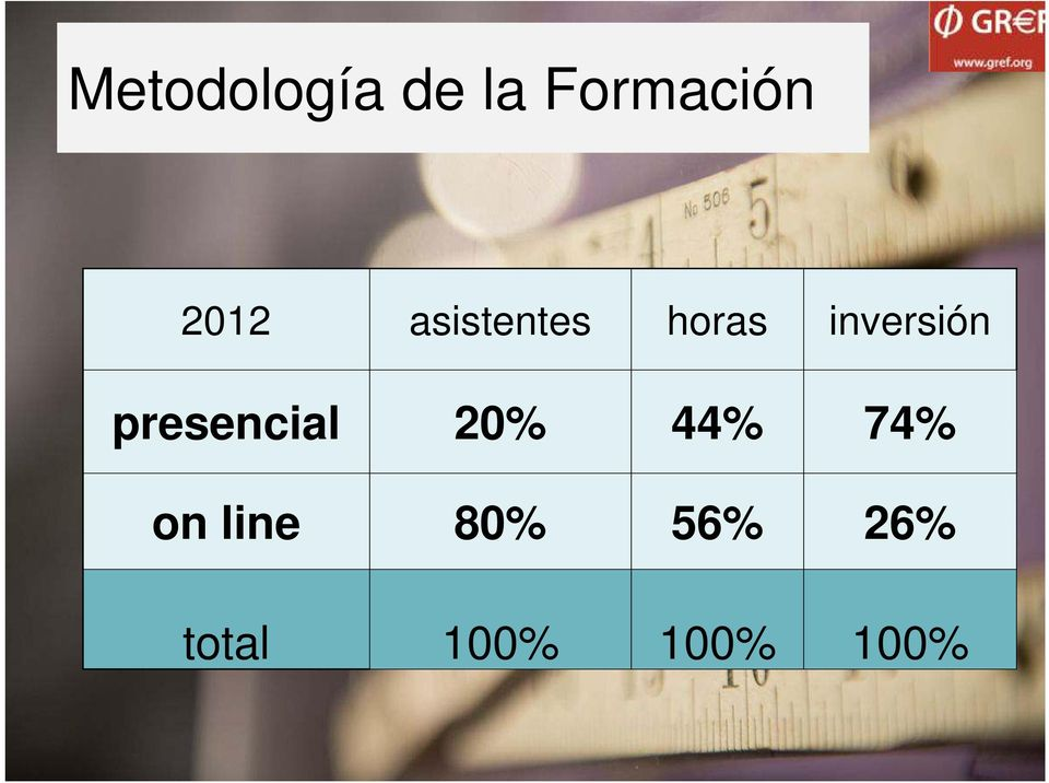 inversion presencial 20% 44% 74% on line 80% 56% 26%
