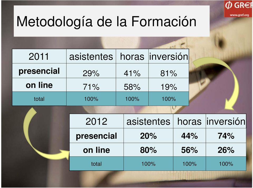presencial 20% 44% 74% on line 80% 56% 26% total 100% 100% 100% 2012