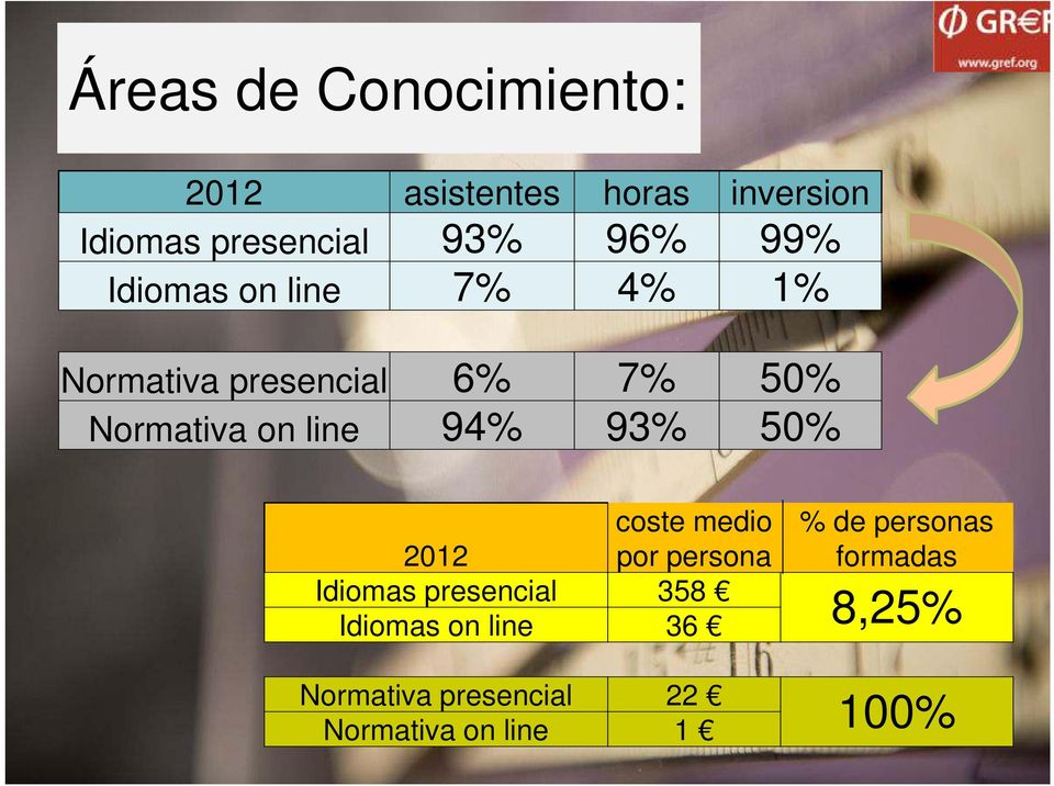 presencial 20% 44% 74% on line 80% 56% 26% total 100% 100% 100% coste medio 2012 por persona Idiomas