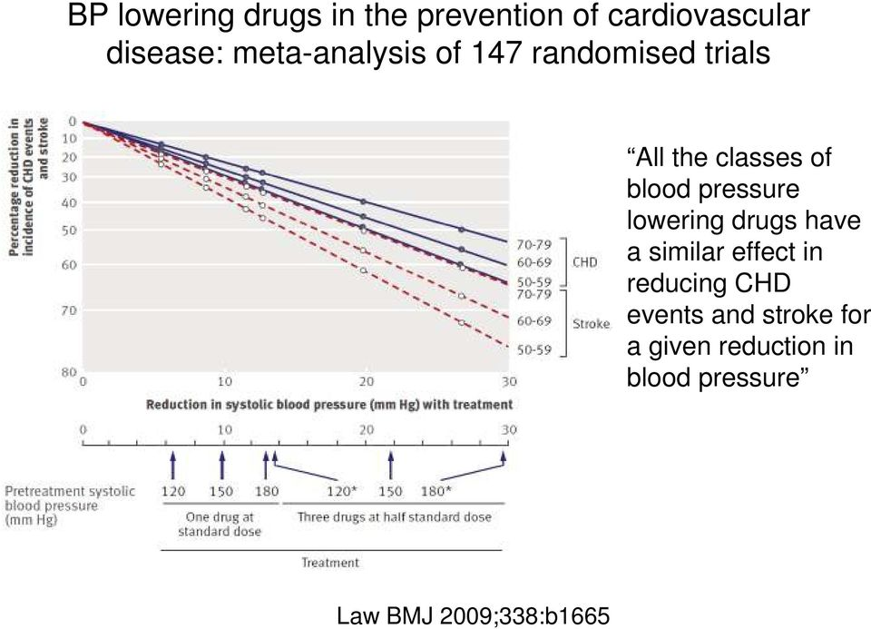 pressure lowering drugs have a similar effect in reducing CHD