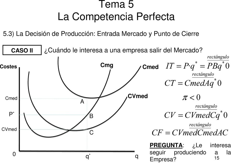 A B C Cmg CVmed Cmed rectángulo * IT = Pq * = PBq 0 rectángulo * CT = CmedAq 0 π < 0