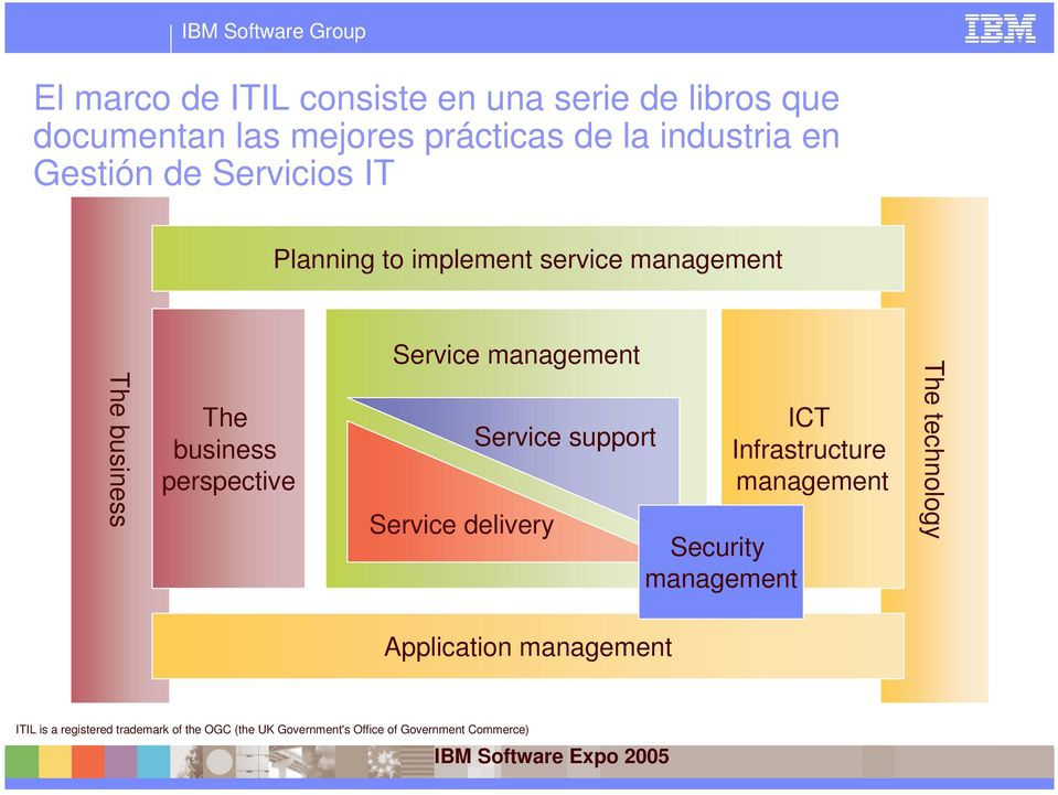 management Service delivery Service support Security management ICT Infrastructure management The technology