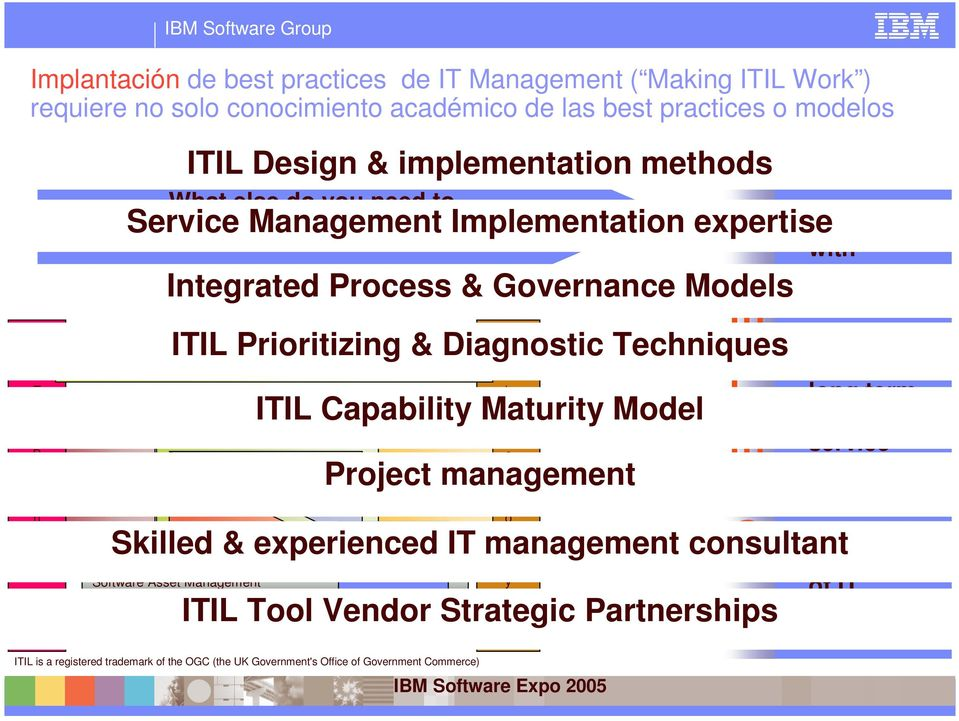 Service Implementation expertise Integrated Process & Governance Models Planning to implement service management Service management ICT Service support Project management T h e T e c OBJECTIVES ITIL