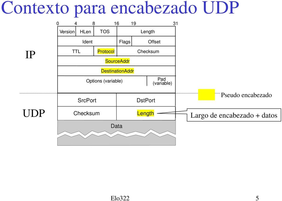DestinationAddr Options (variable) Pad (variable) UDP SrcPort