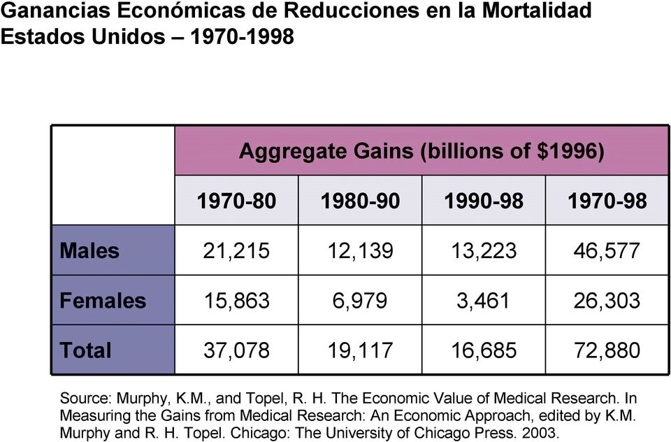 In Source: Murphy, K.M., and Topel, R. H. The Economic Value of Medical Research.