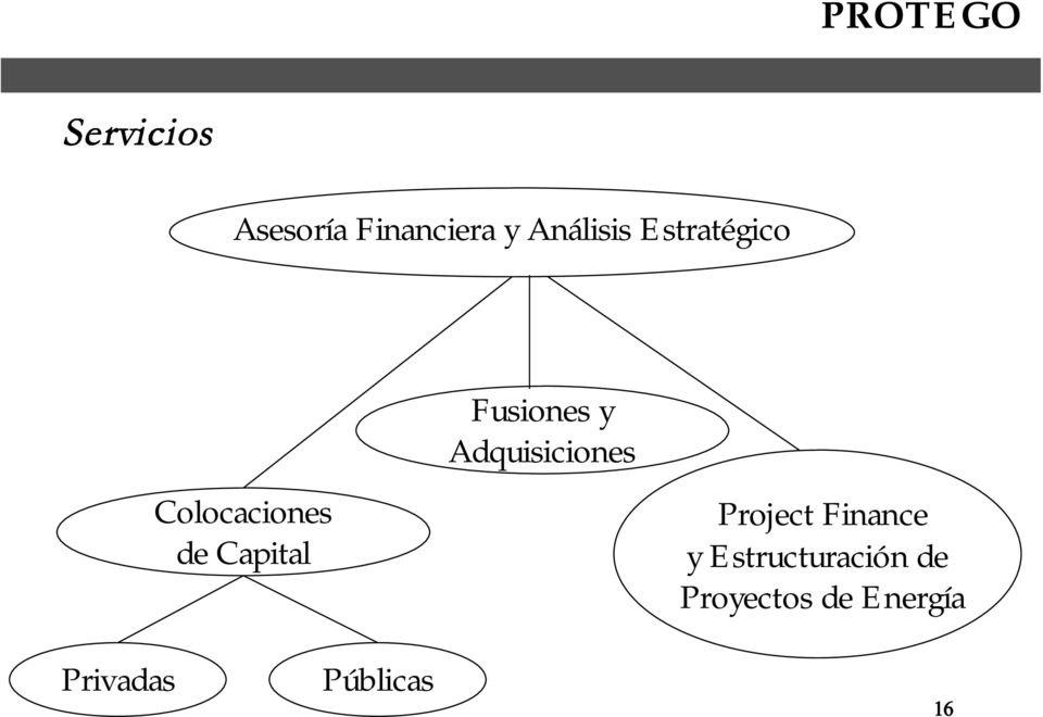 y Adquisiciones Project Finance y