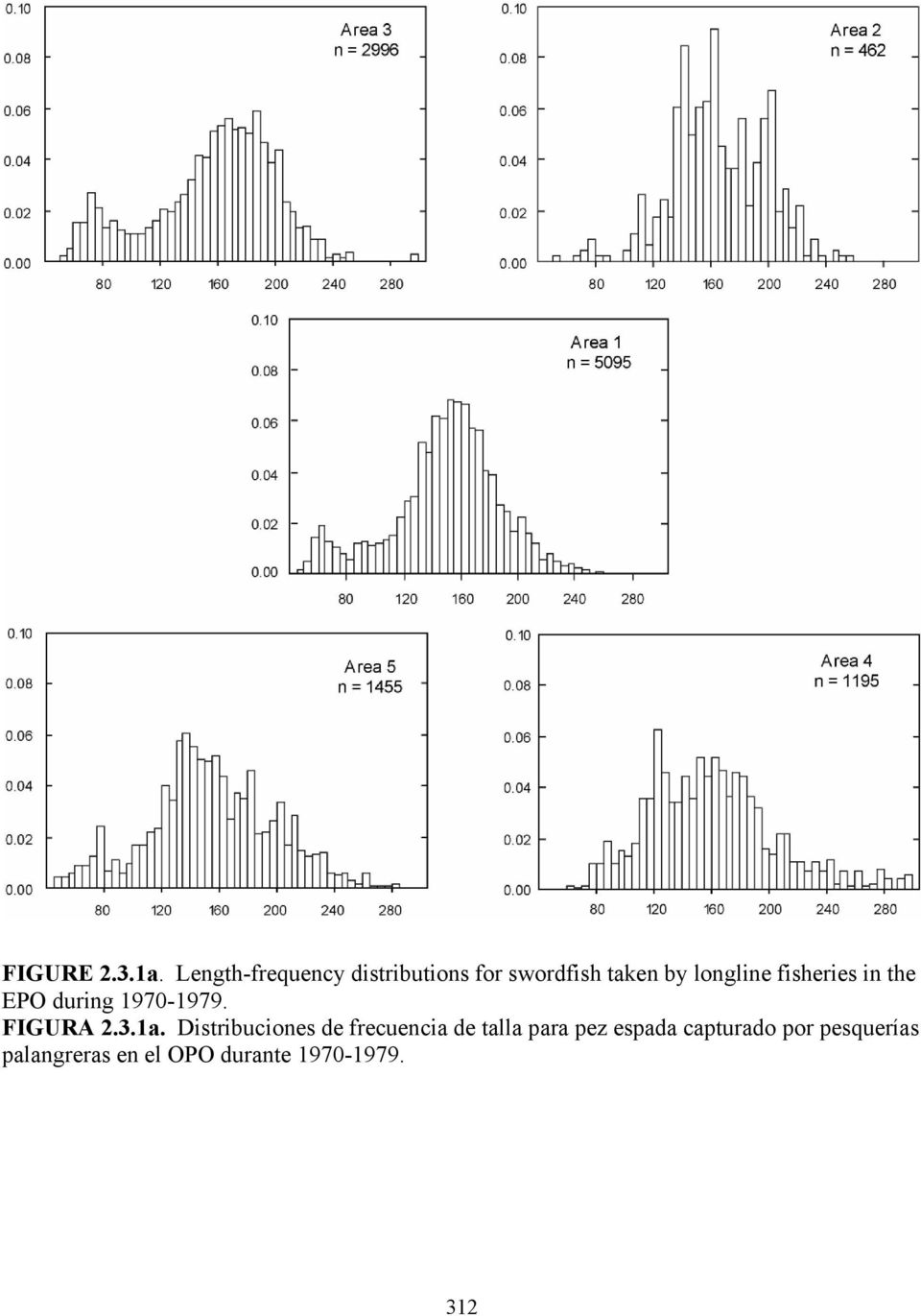 fisheries in the EPO during 1970-1979. FIGURA 2.3.1a.