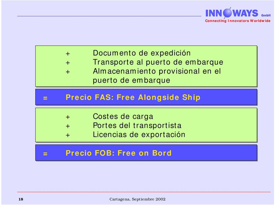 FAS: Free Alongside Ship + Costes de carga + Portes del