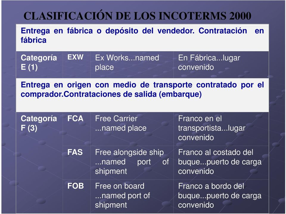 contrataciones de salida (embarque) Categoría F(3) FCA Free Carrier...named place Franco en el transportista.