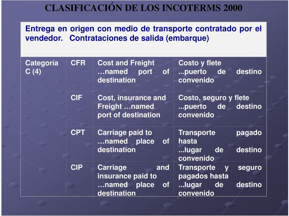 ..puerto de destino CIF Cost, insurance and Freight named port of destination Costo, seguro y flete.