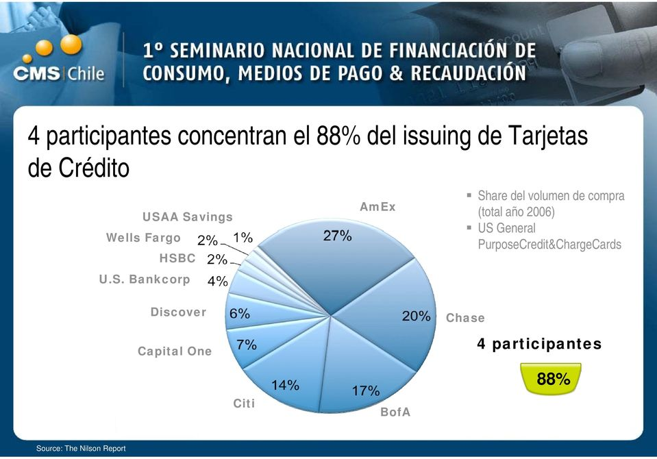 compra (total año 2006) US General PurposeCredit&ChargeCards Discover