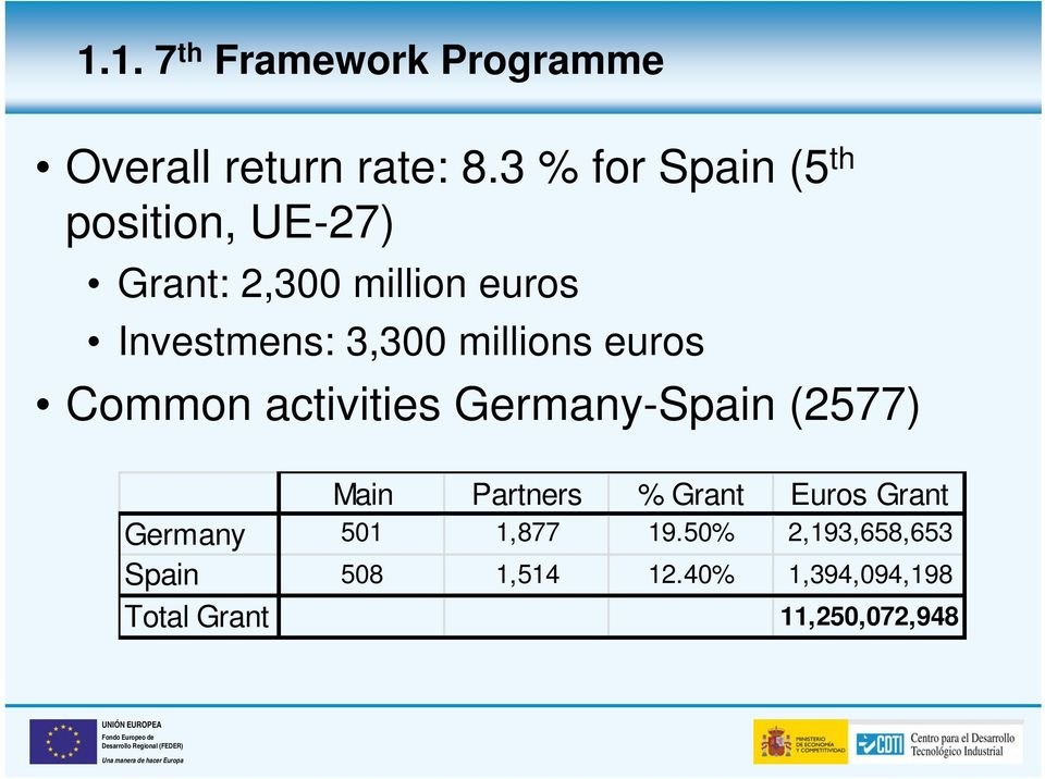 millions euros Common activities Germany-Spain (2577) Main Partners % Grant Euros