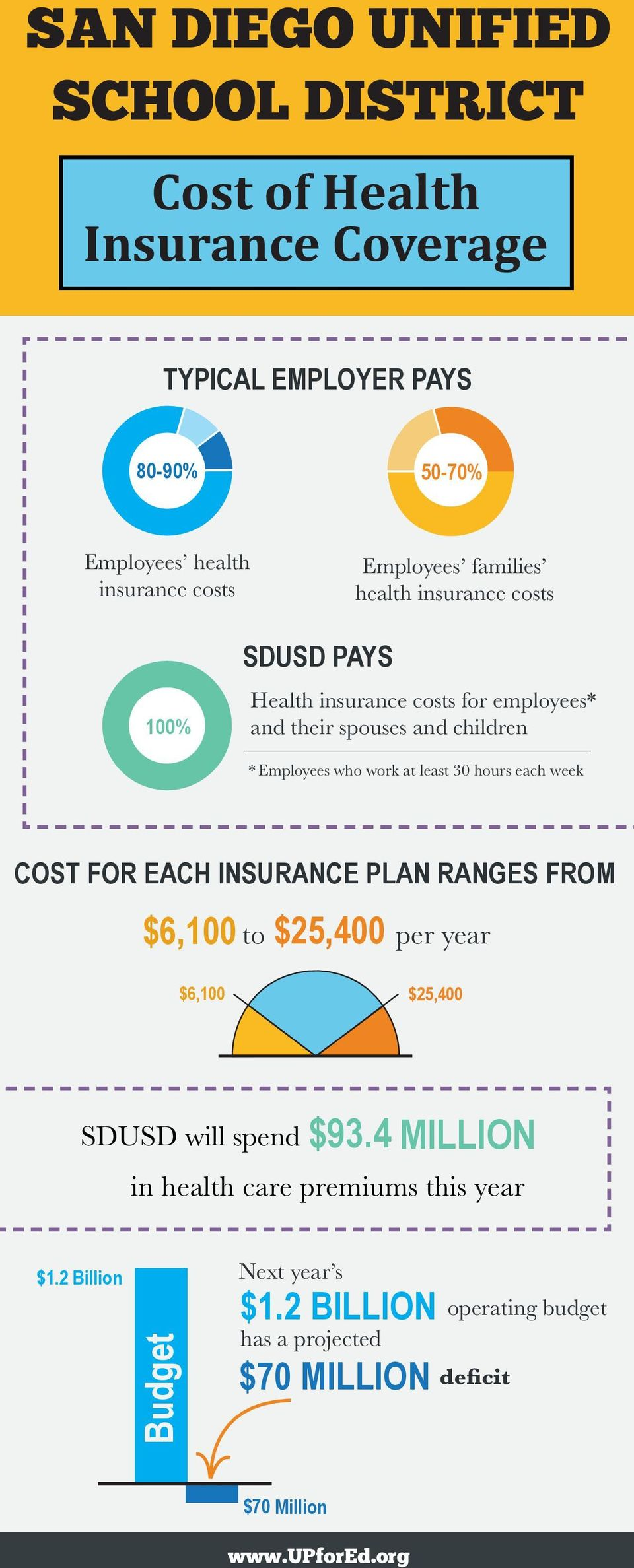 30 hours each week COST FOR EACH INSURANCE PLAN RANGES FROM $6,100 to $25,400 per year $6,100 $25,400 SDUSD will spend $93.