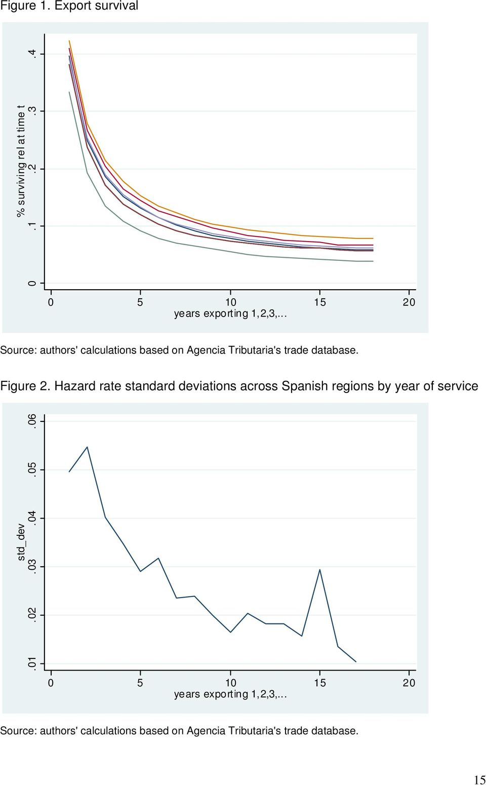 Hazard rate standard deviations across Spanish regions by year of service std_dev.01.02.03.04.05.