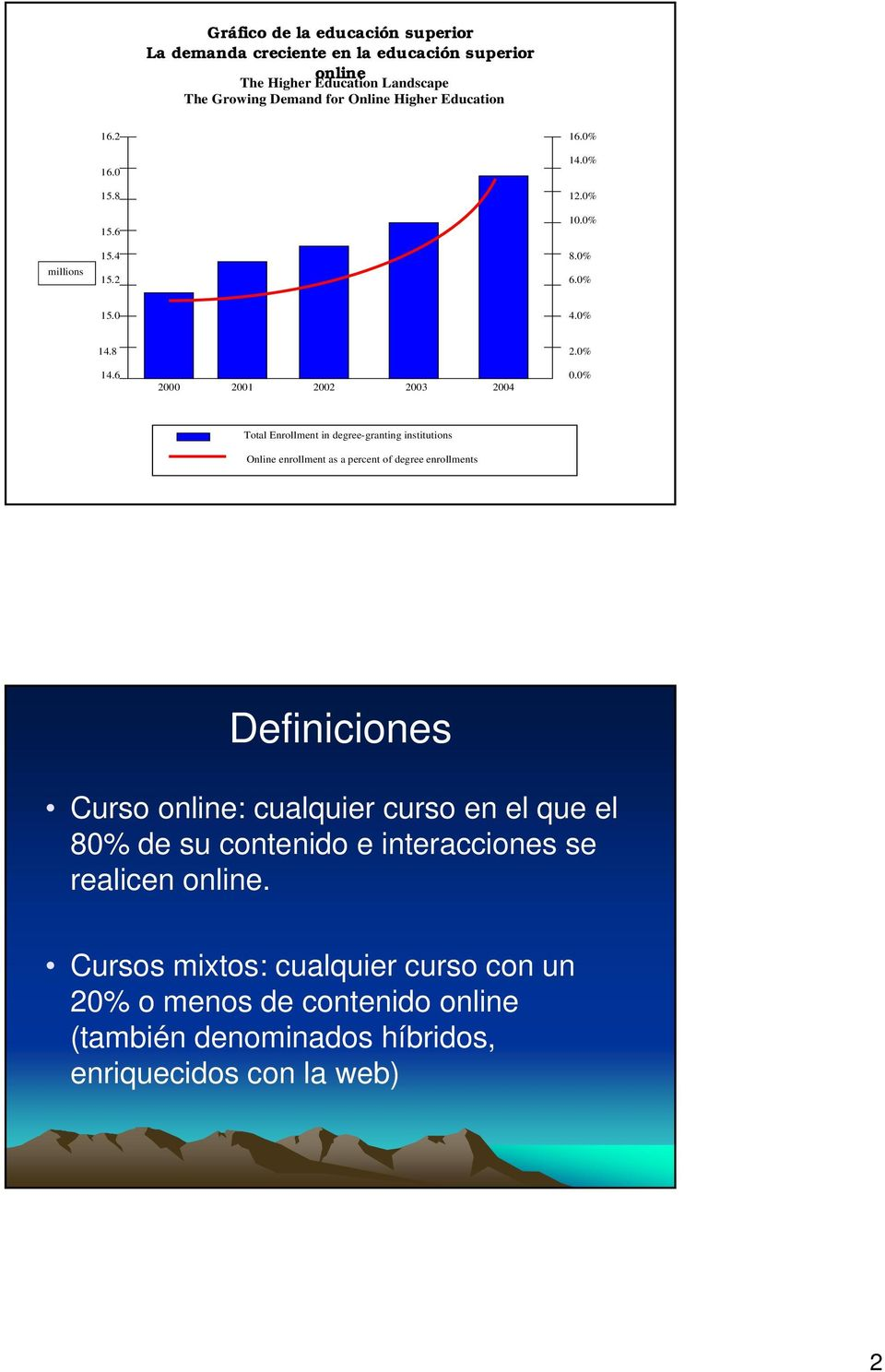 0% 2000 2001 2002 2003 2004 Total Enrollment in degree-granting institutions Online enrollment as a percent of degree enrollments Definiciones Curso online:
