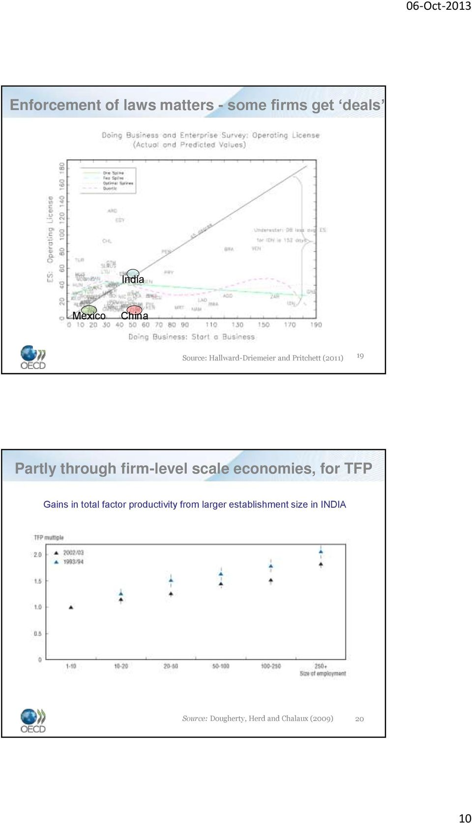 firm-level scale economies, for TFP Gains in total factor productivity