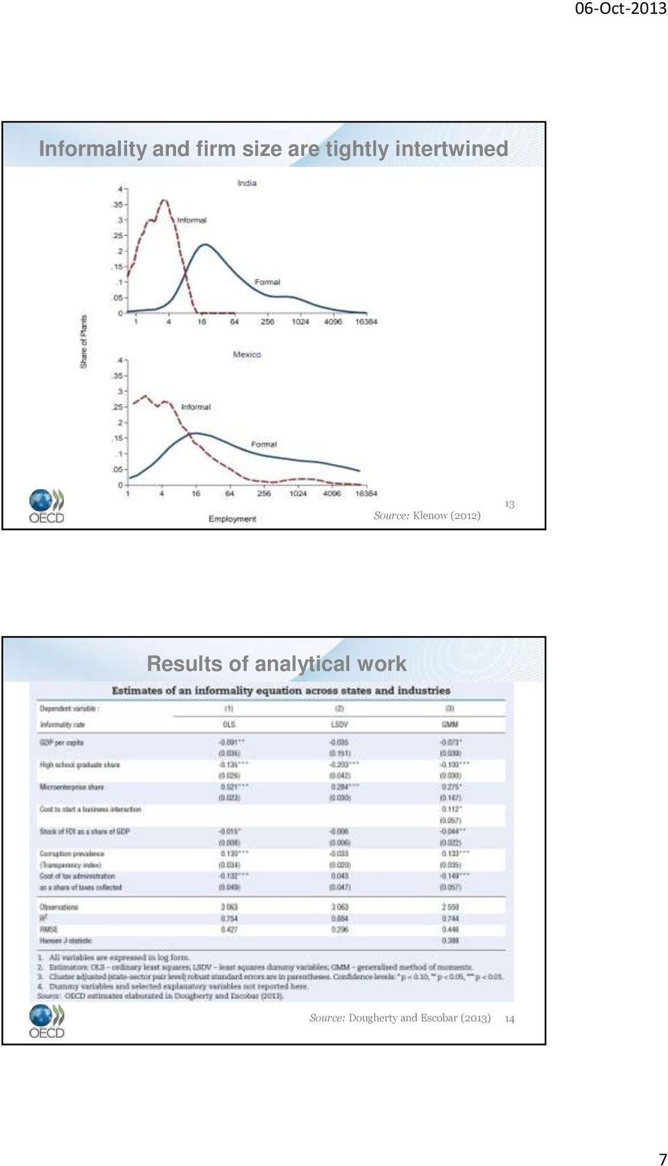 (2012) 13 Results of analytical
