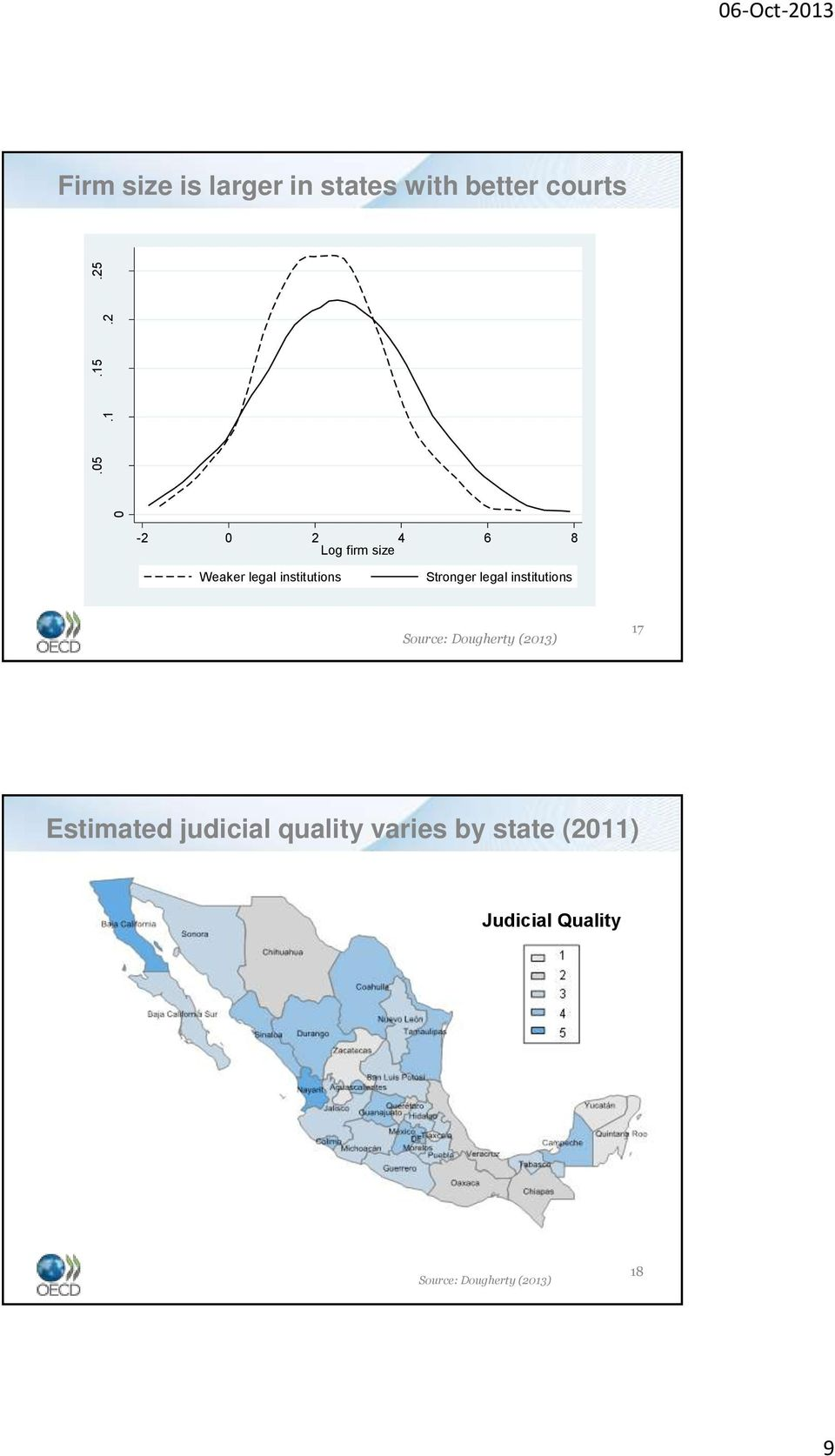 1 0 06-Oct-2013 Firm size is larger in states with better courts -2 0 2