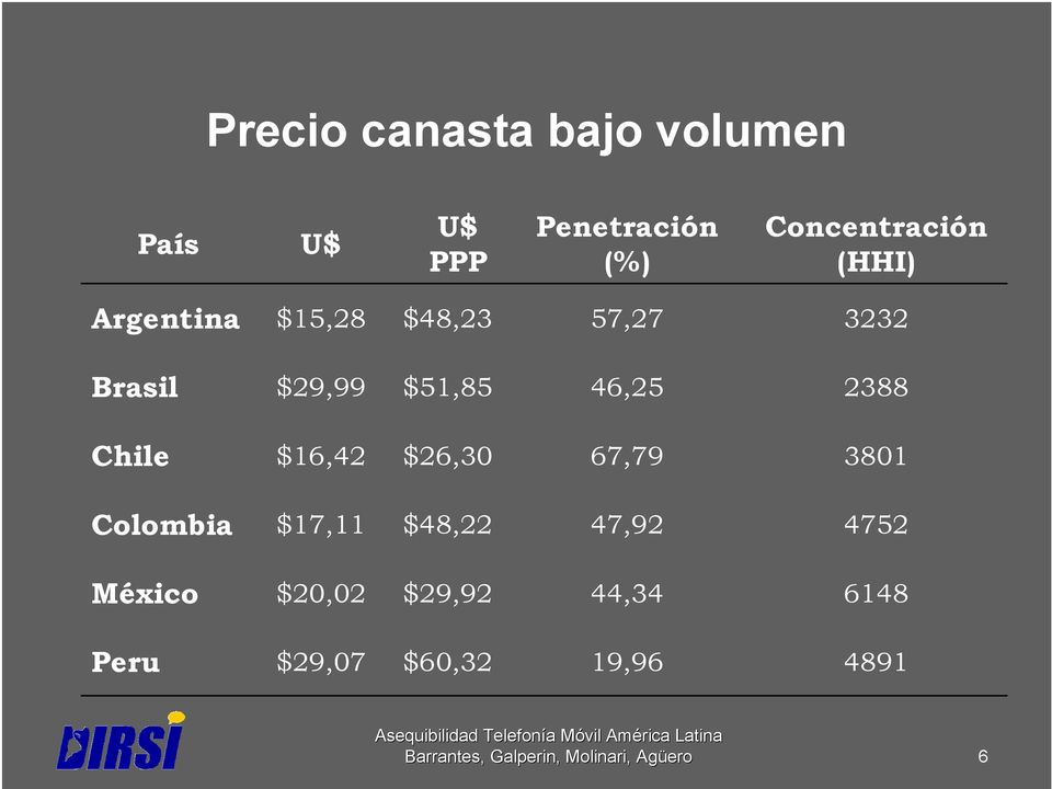 $51,85 46,25 2388 Chile $16,42 $26,30 67,79 3801 Colombia $17,11