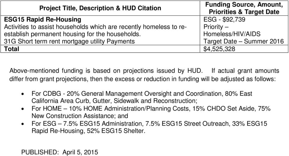 Homeless/HIV/AIDS Priority 31G Short term rent mortgage utility Payments Total $4,525,328 Above-mentioned funding is based on projections issued by HUD.