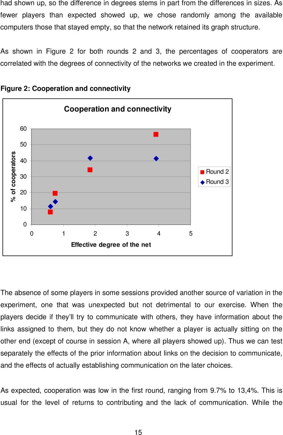 As shown in Figure 2 for both rounds 2 and 3, the percentages of cooperators are correlated with the degrees of connectivity of the networks we created in the experiment.