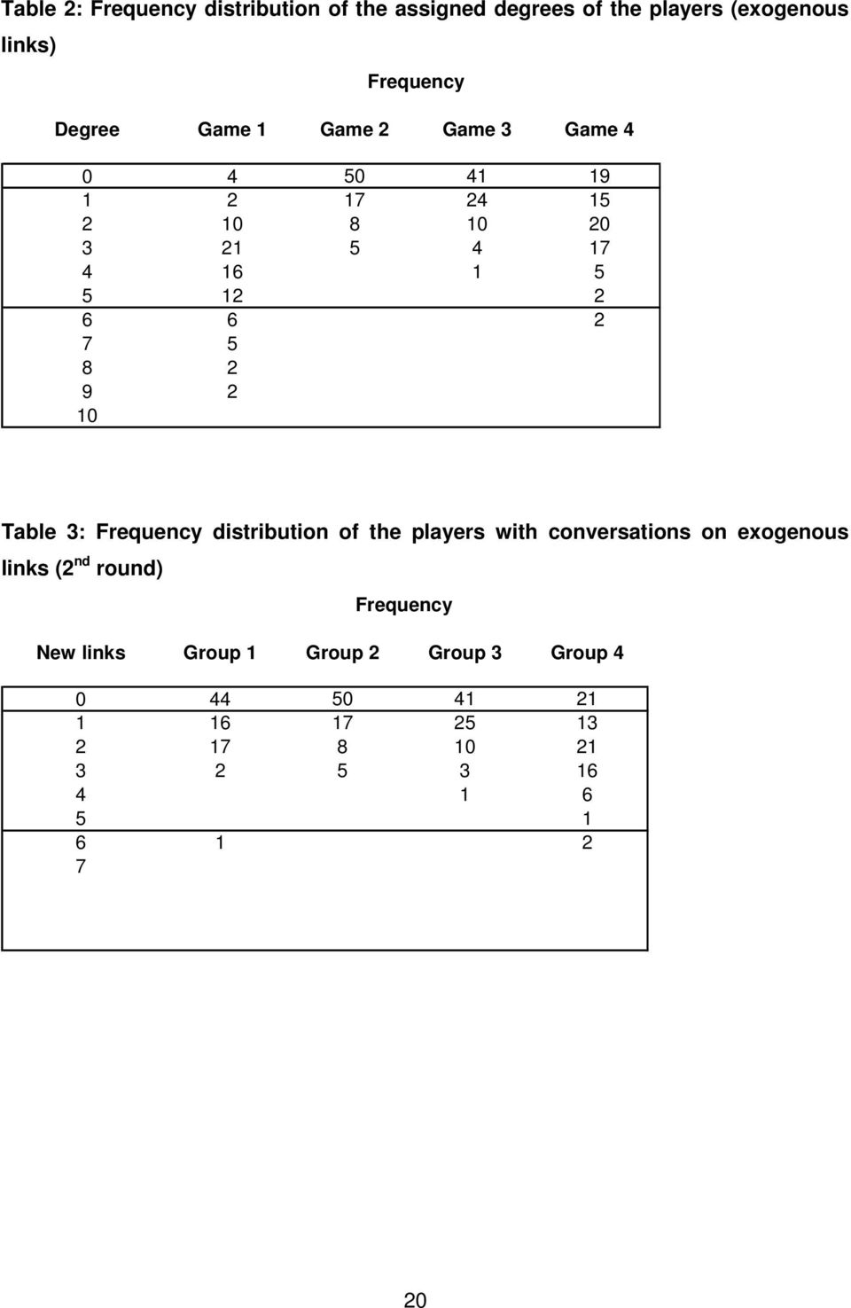 Table 3: Frequency distribution of the players with conversations on exogenous links (2 nd round) Frequency