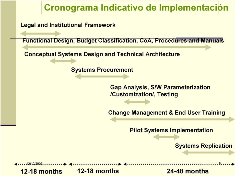 Systems Procurement Gap Analysis, S/W Parameterization /Customization/, Testing Change Management & End