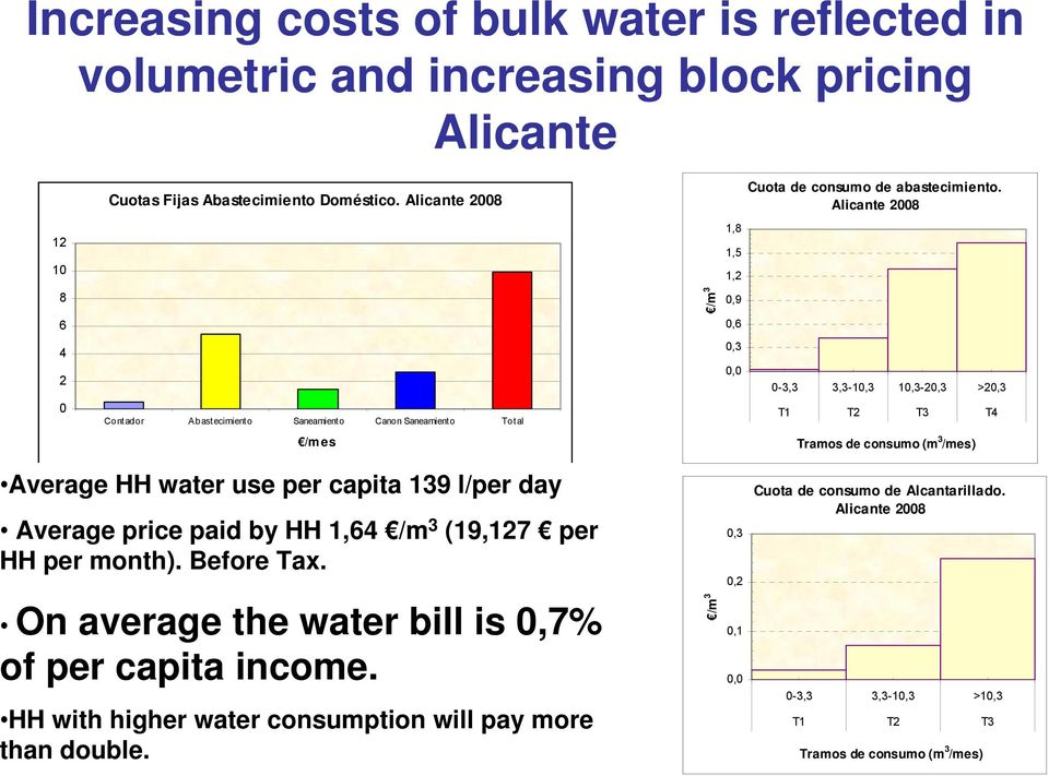 consumo (m 3 /mes) Average HH water use per capita 139 l/per day Average price paid by HH 1,64 /m 3 (19,127 per HH per month). Before Tax.