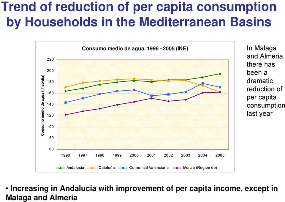 1996-2005 (INE) In Malaga and Almeria there has been a dramatic reduction of per capita consumption last year 60 1996