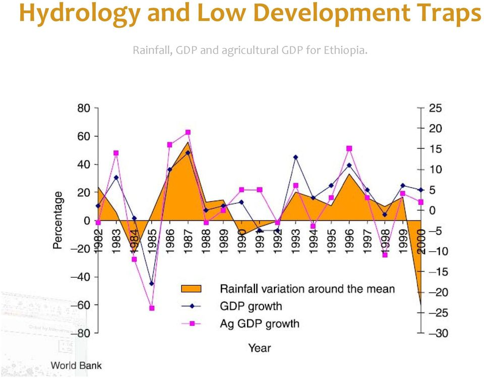 Rainfall, GDP and