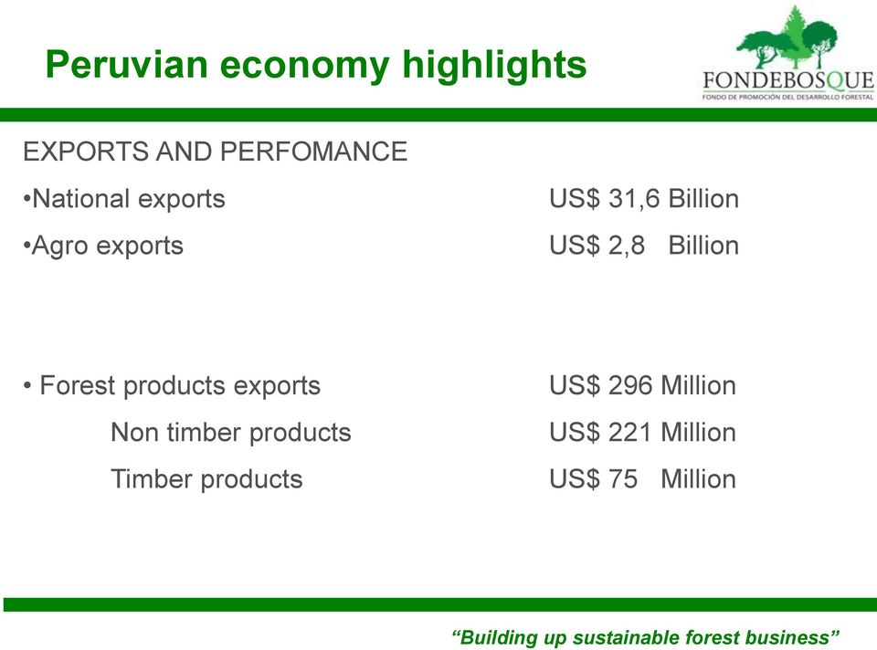 products Timber products US$ 296 Million US$ 221 Million US$ 75 Million