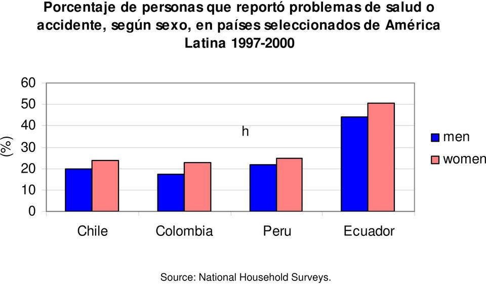 Latina 1997-2000 60 50 (%) 40 30 20 h men women 10 0