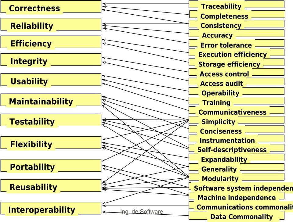 Communicativeness Simplicity Conciseness Instrumentation Self-descriptiveness Expandability Generality Modularity Reusability Software