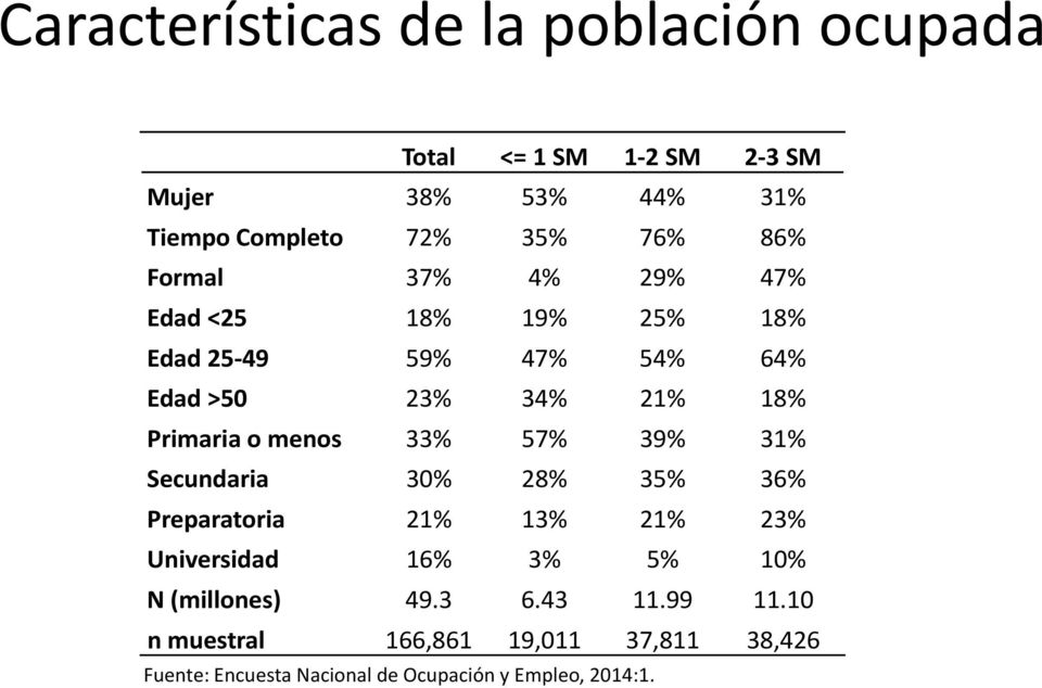 o menos 33% 57% 39% 31% Secundaria 30% 28% 35% 36% Preparatoria 21% 13% 21% 23% Universidad 16% 3% 5% 10% N