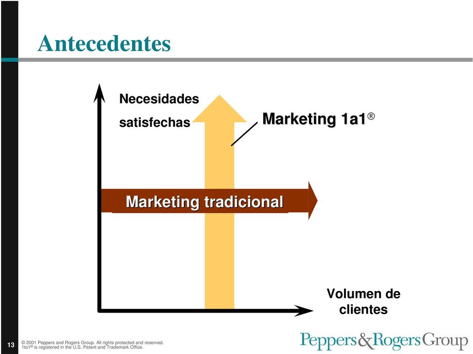 Marketing 1a1 Marketing