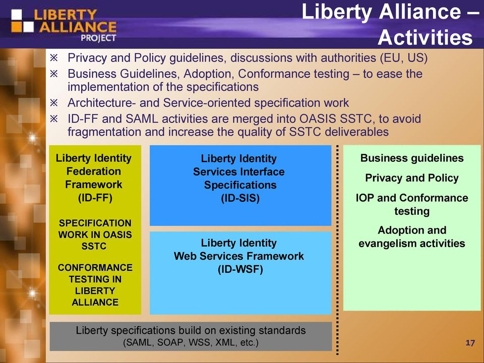 Federation Framework (ID-FF) SPECIFICATION WORK IN OASIS SSTC CONFORMANCE TESTING IN LIBERTY ALLIANCE Liberty Identity Services Interface Specifications (ID-SIS) Liberty Identity Web Services