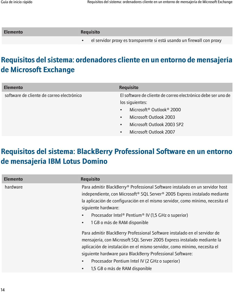 de los siguientes: Microsoft Outlook 2000 Microsoft Outlook 2003 Microsoft Outlook 2003 SP2 Microsoft Outlook 2007 Requisitos del sistema: BlackBerry Professional Software en un entorno de mensajería