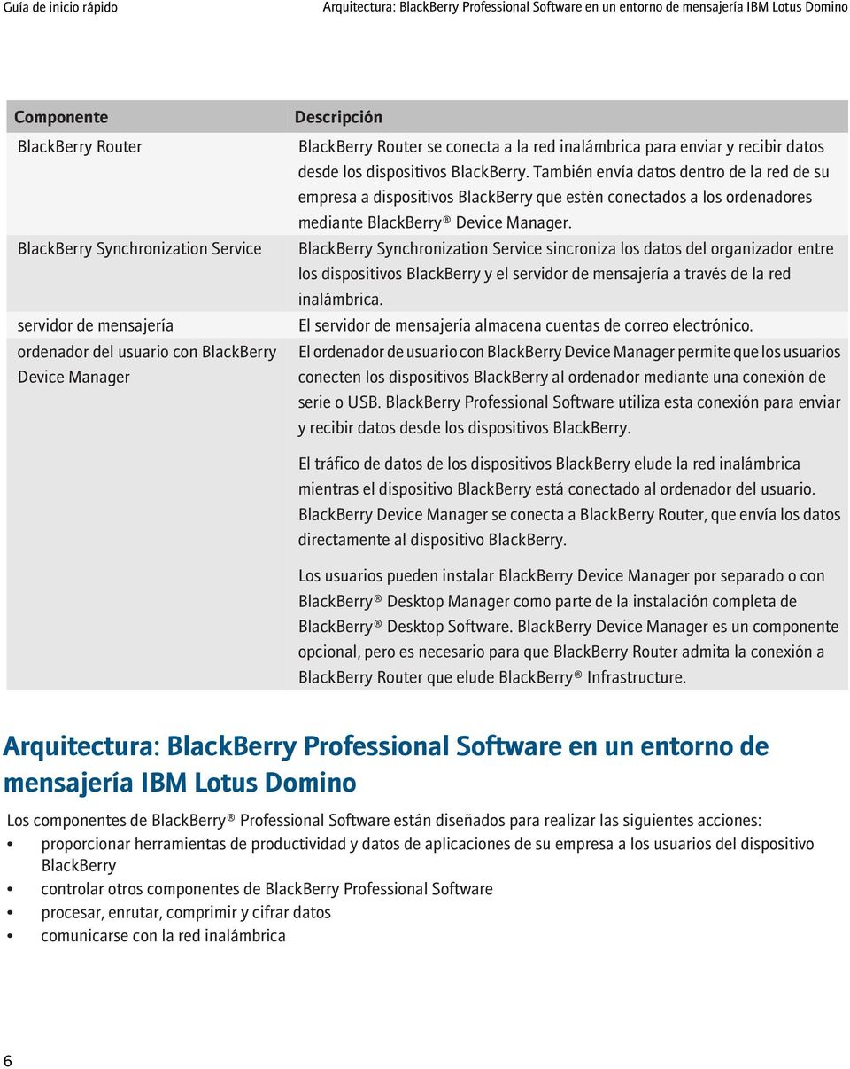También envía datos dentro de la red de su empresa a dispositivos BlackBerry que estén conectados a los ordenadores mediante BlackBerry Device Manager.